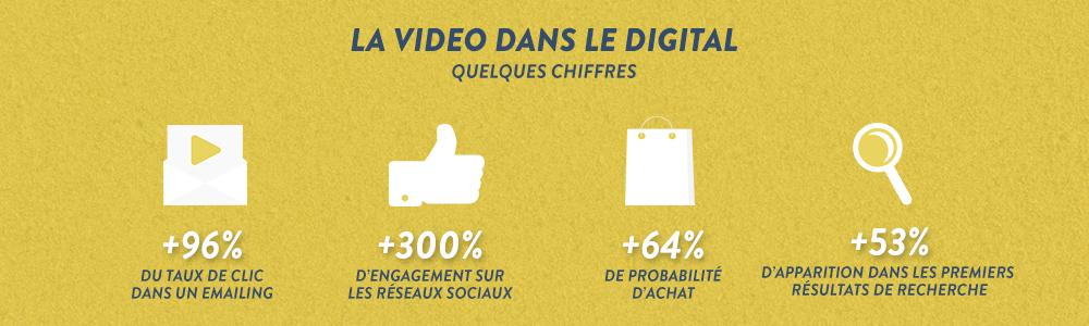 Quel est l'impact de la vidéo, dans une stratégie digitale ?